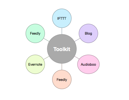 Course Toolkit