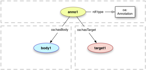 Source: http://www.openannotation.org/spec/core/core.html#BodyTarget