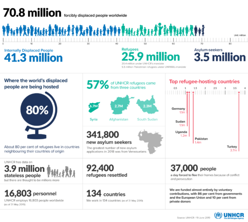 UNHCR data