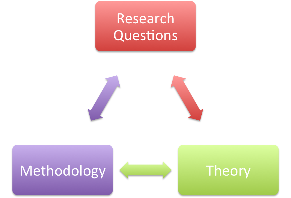 Theory and Research Design