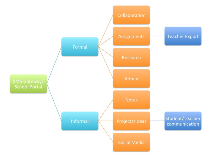 Creating SMS structures for informal/formal learning tracks: mlearning