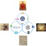 Korean Humanities