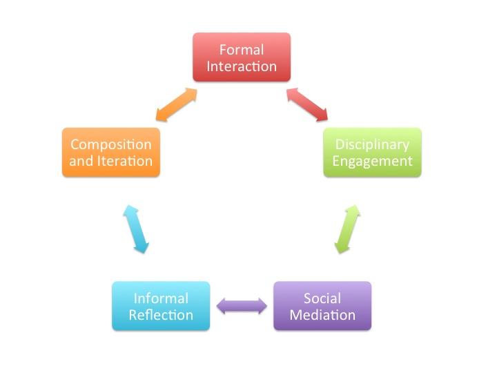 Informal and Formal Learning