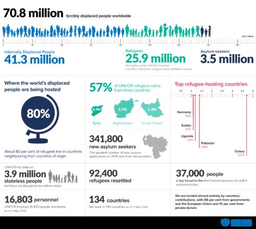 UNHCR data